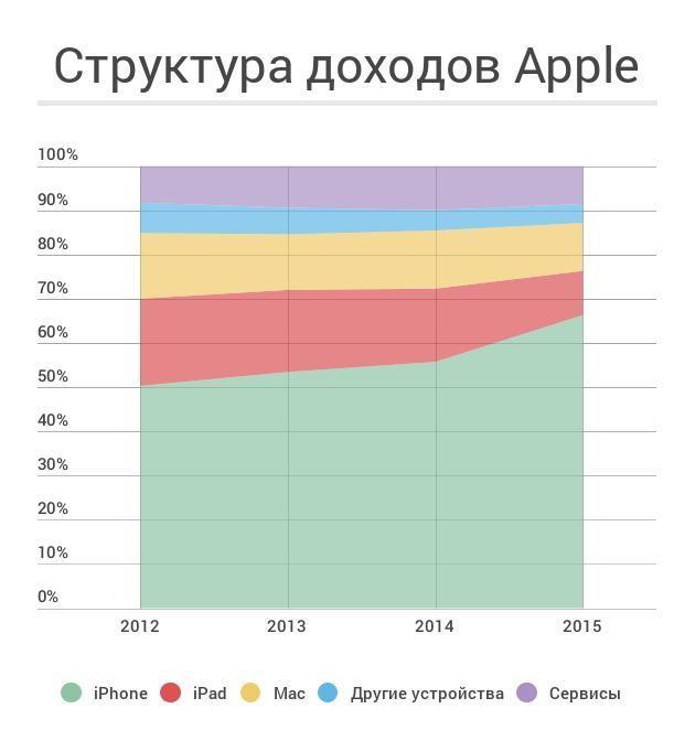 Apple продажи