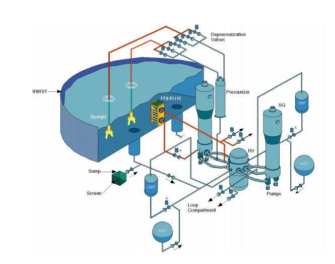 Системы безопасности. Громадный бак воды рядом – для отвода остаточного тепловыделения.