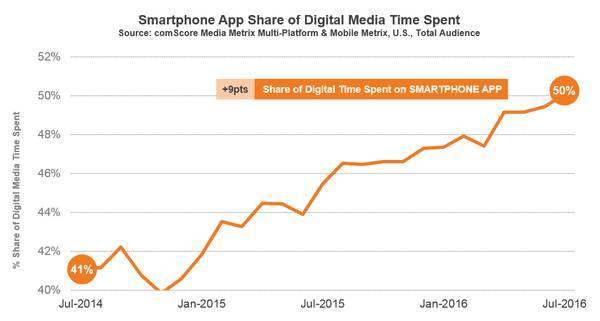 Доля мобильных приложений