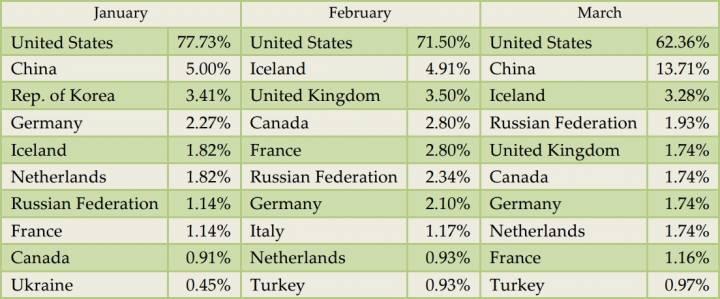 Наибольшее количество зараженных сайтов
