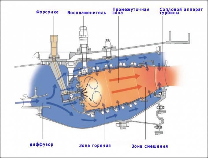 Современные камеры сгорания ТРД и ГТД
